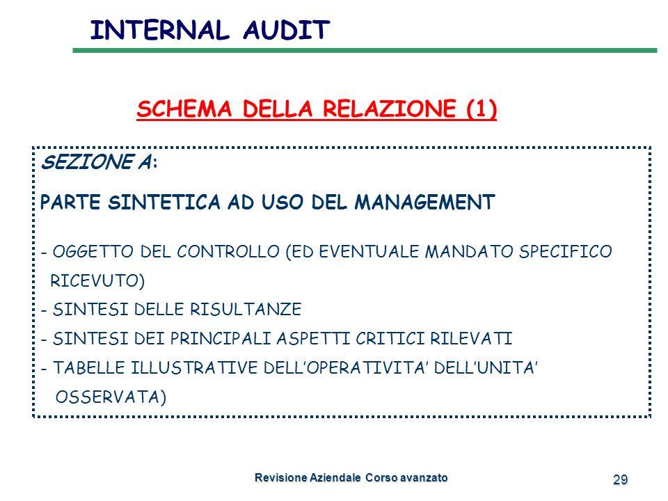 29 INTERNAL AUDIT Revisione Aziendale Corso avanzato Revisione Aziendale Corso avanzato SCHEMA DELLA RELAZIONE (1) SEZIONE A: PARTE SINTETICA AD USO D