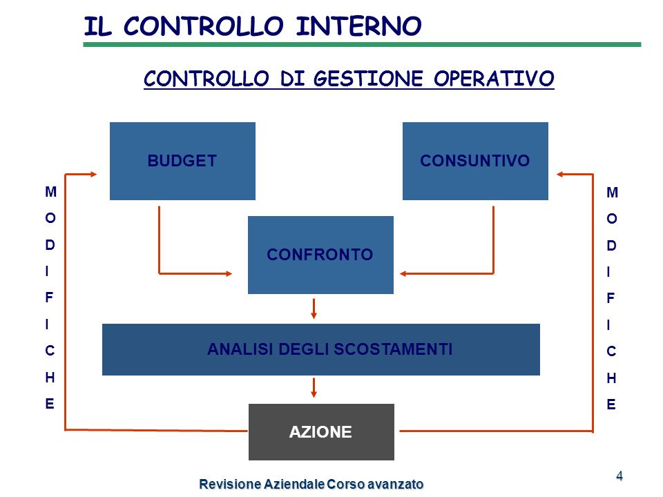 15 INTERNAL AUDIT Revisione Aziendale Corso avanzato FRAUD IN CASE THE AUDITOR DETECTS ANY INSTANCE OF FRAUD, HE/SHE MUST IMMEDIATELY REPORT IT: -TO THE APPROPRIATE AUTHORITY, (JUDICIAL, POLICE,ETC) WHICH WILL DETERMINE WHETHER TO CONDUCT FURTHER INVESTIGATIONS -TO THE HEAD OF THE ORGANIZATION -TO ANY OTHER PARTY DEEMED NECESSARY.