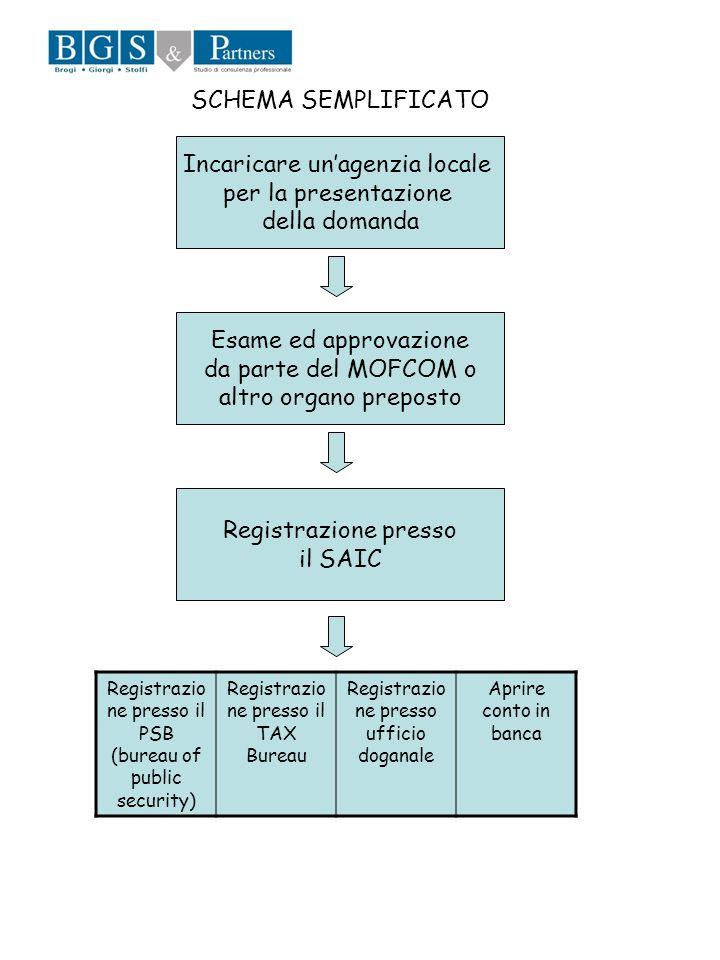 Incaricare unagenzia locale per la presentazione della domanda Esame ed approvazione da parte del MOFCOM o altro organo preposto Registrazione presso