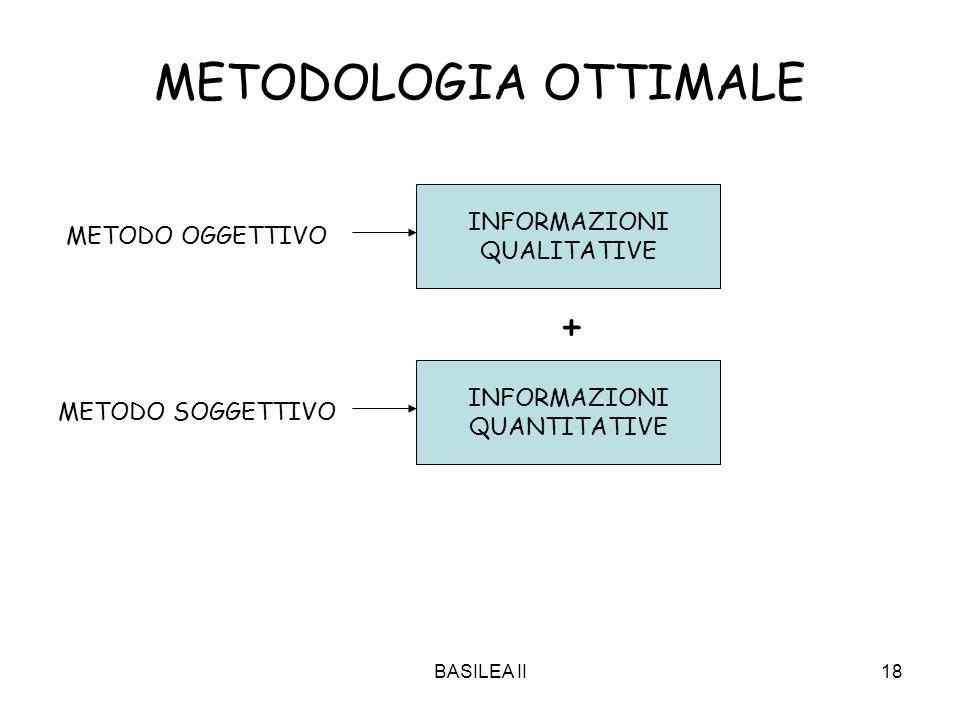 BASILEA II18 METODOLOGIA OTTIMALE INFORMAZIONI QUALITATIVE INFORMAZIONI QUANTITATIVE + METODO SOGGETTIVO METODO OGGETTIVO