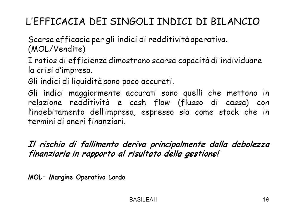BASILEA II19 LEFFICACIA DEI SINGOLI INDICI DI BILANCIO Scarsa efficacia per gli indici di redditività operativa. (MOL/Vendite) I ratios di efficienza