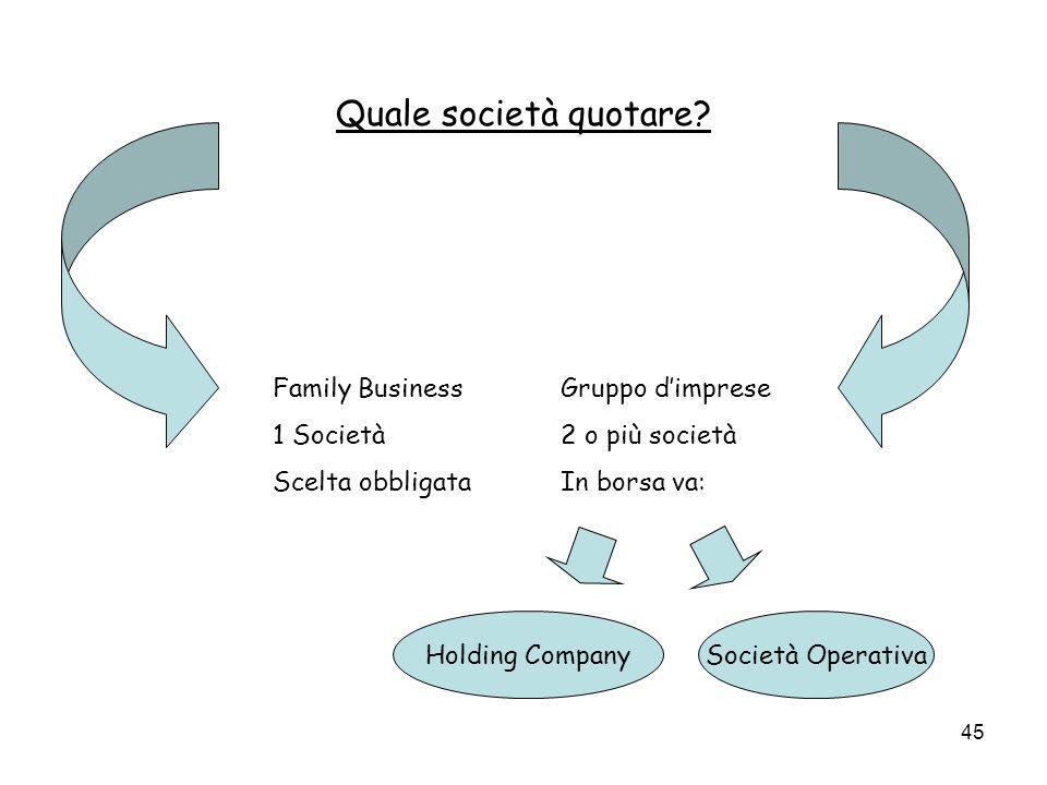 45 Quale società quotare? Family Business 1 Società Scelta obbligata Gruppo dimprese 2 o più società In borsa va: Holding CompanySocietà Operativa