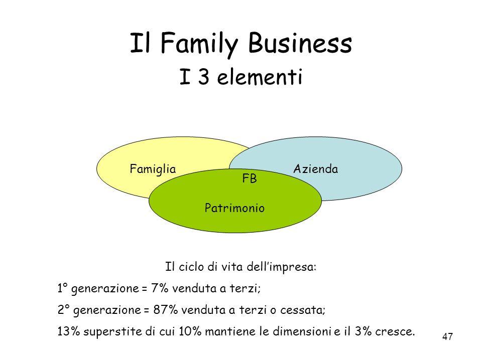 47 Il Family Business I 3 elementi FamigliaAzienda Patrimonio FB Il ciclo di vita dellimpresa: 1° generazione = 7% venduta a terzi; 2° generazione = 87% venduta a terzi o cessata; 13% superstite di cui 10% mantiene le dimensioni e il 3% cresce.