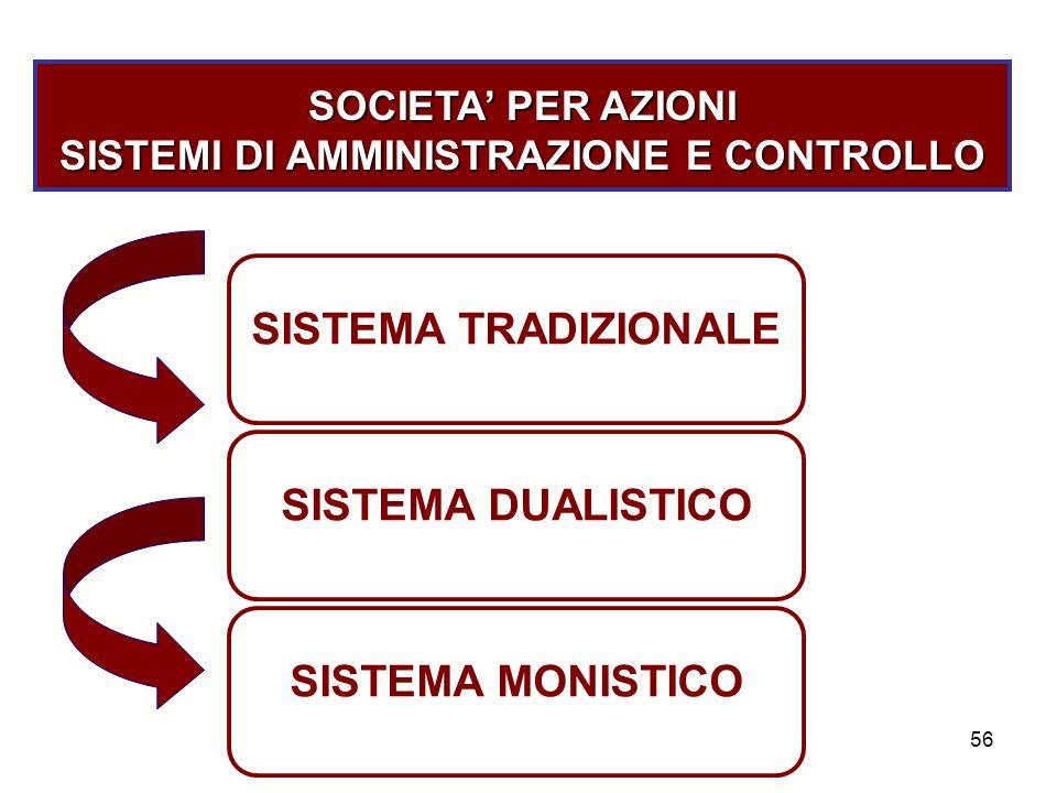 56 SOCIETA PER AZIONI SISTEMI DI AMMINISTRAZIONE E CONTROLLO SISTEMA TRADIZIONALE SISTEMA DUALISTICO SISTEMA MONISTICO
