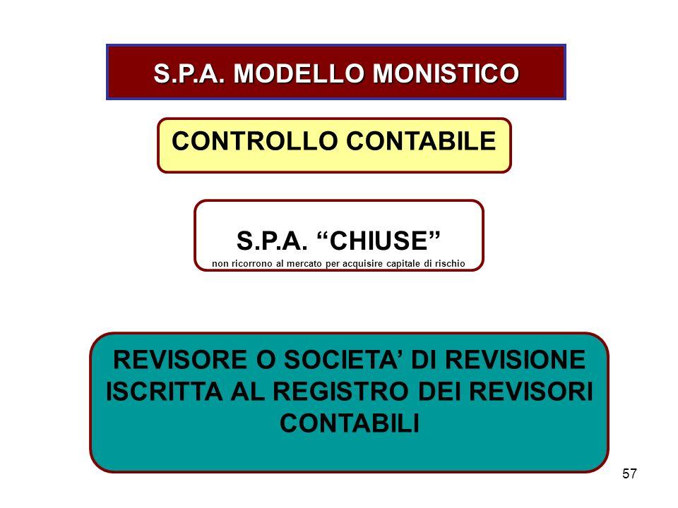 57 S.P.A. MODELLO MONISTICO CONTROLLO CONTABILE S.P.A. CHIUSE non ricorrono al mercato per acquisire capitale di rischio REVISORE O SOCIETA DI REVISIO