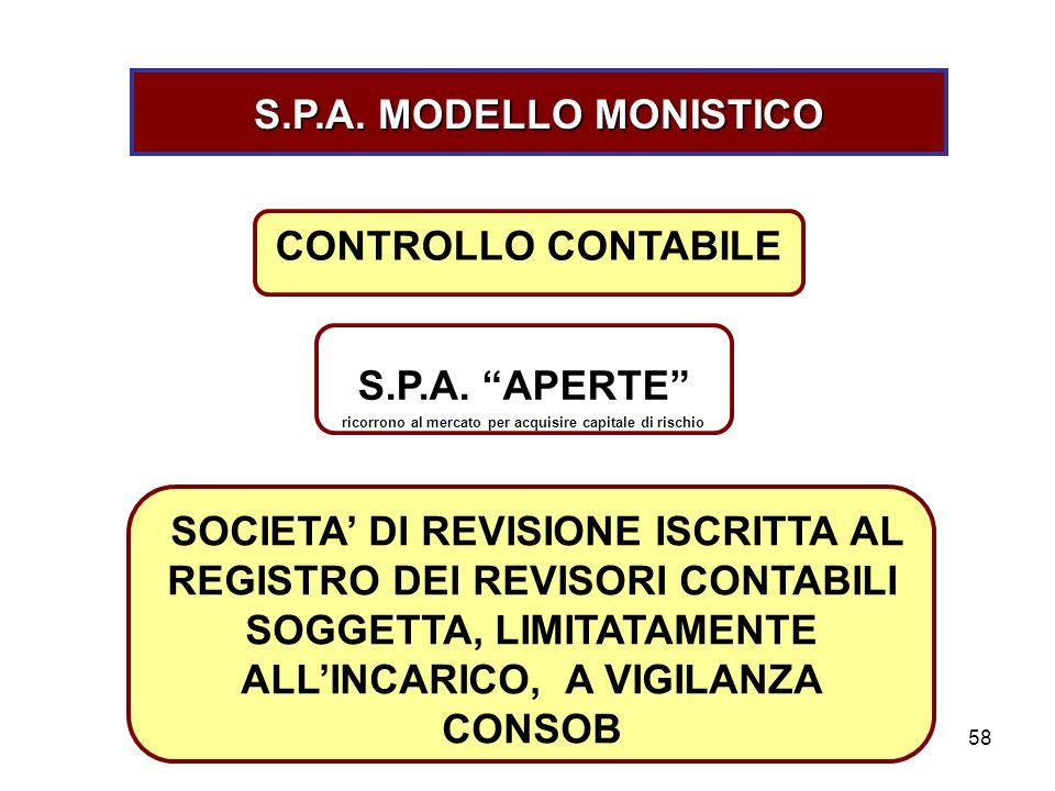 58 S.P.A. MODELLO MONISTICO CONTROLLO CONTABILE S.P.A. APERTE ricorrono al mercato per acquisire capitale di rischio SOCIETA DI REVISIONE ISCRITTA AL