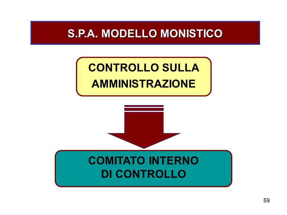 59 S.P.A. MODELLO MONISTICO COMITATO INTERNO DI CONTROLLO CONTROLLO SULLA AMMINISTRAZIONE