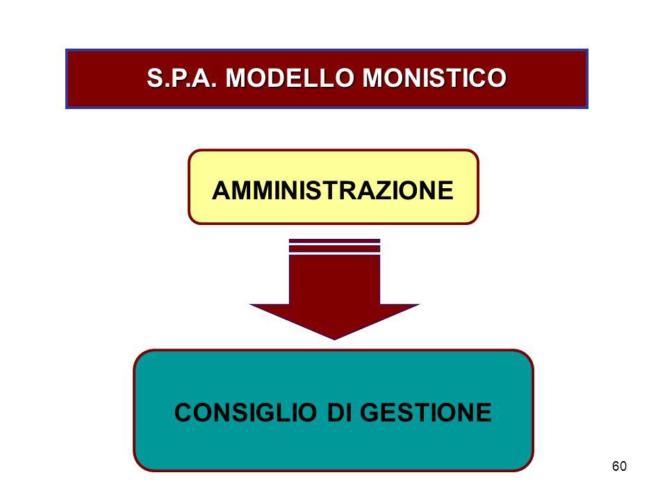 60 S.P.A. MODELLO MONISTICO AMMINISTRAZIONE CONSIGLIO DI GESTIONE