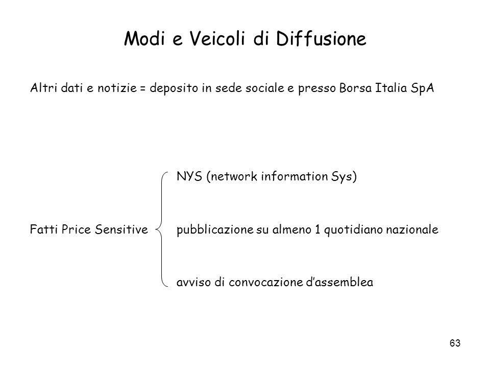 63 Modi e Veicoli di Diffusione Altri dati e notizie = deposito in sede sociale e presso Borsa Italia SpA NYS (network information Sys) Fatti Price Se