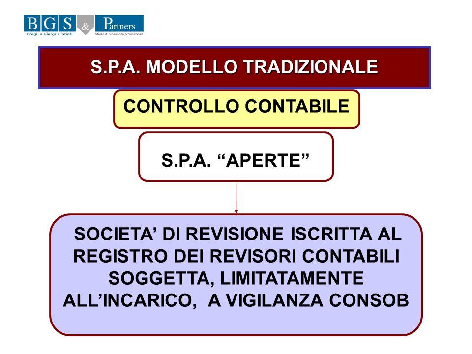 S.P.A. MODELLO TRADIZIONALE CONTROLLO CONTABILE S.P.A. APERTE SOCIETA DI REVISIONE ISCRITTA AL REGISTRO DEI REVISORI CONTABILI SOGGETTA, LIMITATAMENTE