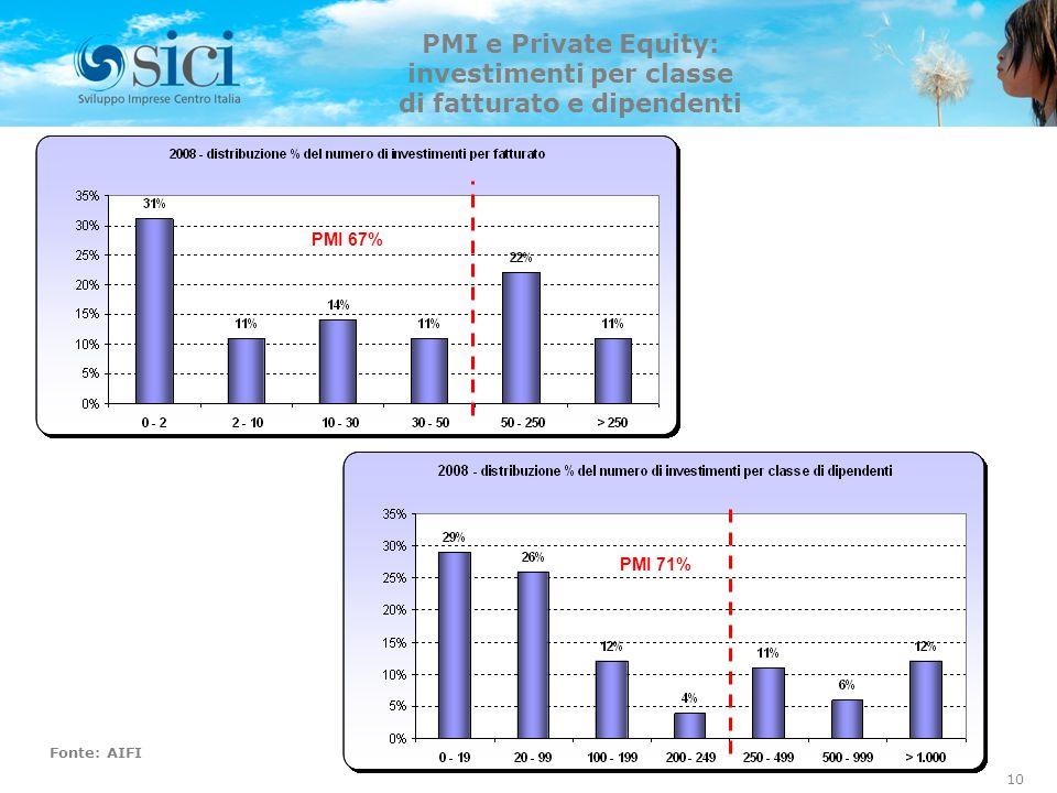 PMI e Private Equity: investimenti per classe di fatturato e dipendenti Fonte: AIFI PMI 71% PMI 67% 10