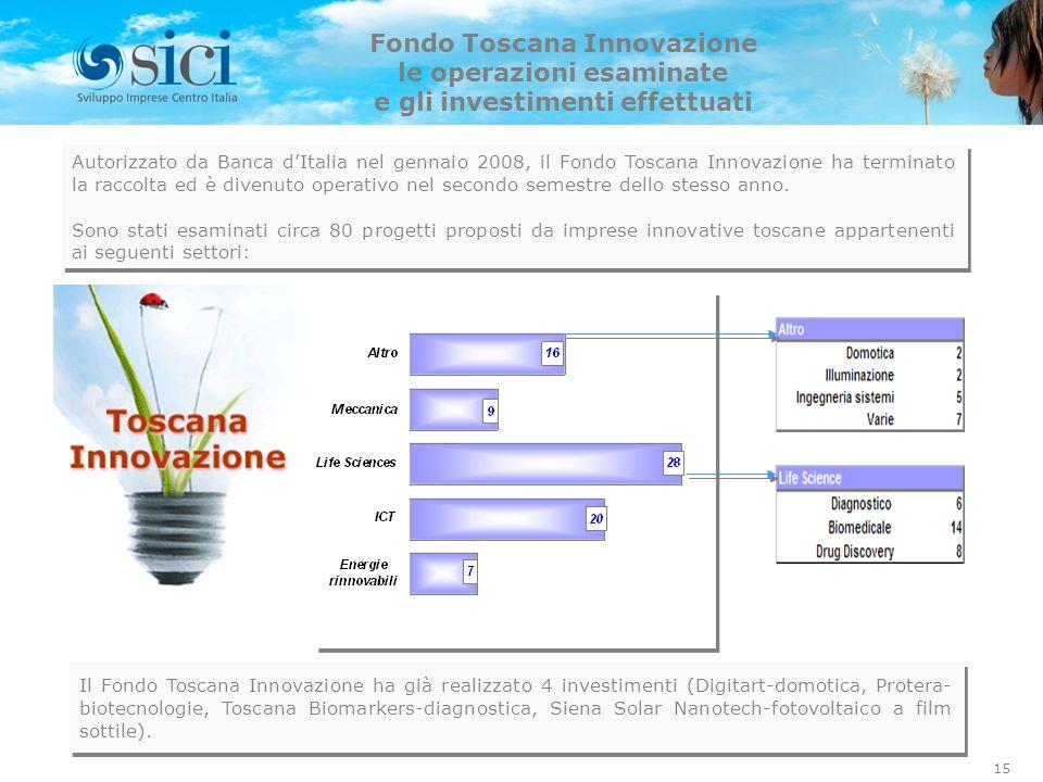 15 Fondo Toscana Innovazione le operazioni esaminate e gli investimenti effettuati Il Fondo Toscana Innovazione ha già realizzato 4 investimenti (Digitart-domotica, Protera- biotecnologie, Toscana Biomarkers-diagnostica, Siena Solar Nanotech-fotovoltaico a film sottile).