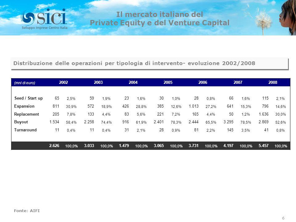 Il mercato italiano del Private Equity e del Venture Capital (mnl di euro) 2002200320042005200620072008 Seed / Start up65 2,5% 59 1,9% 23 1,6% 30 1,0% 28 0,8% 66 1,6% 115 2,1% Expansion811 30,9% 572 18,9% 426 28,8% 385 12,6% 1.013 27,2% 641 15,3% 796 14,6% Replacement205 7,8% 133 4,4% 83 5,6% 221 7,2% 165 4,4% 50 1,2% 1.636 30,0% Buyout1.534 58,4% 2.258 74,4% 916 61,9% 2.401 78,3% 2.444 65,5% 3.295 78,5% 2.869 52,6% Turnaround11 0,4% 11 0,4% 31 2,1% 28 0,9% 81 2,2% 145 3,5% 41 0,8% 2.626 100,0% 3.033 100,0% 1.479 100,0% 3.065 100,0% 3.731 100,0% 4.197 100,0% 5.457 100,0% Distribuzione delle operazioni per tipologia di intervento- evoluzione 2002/2008 Fonte: AIFI 6