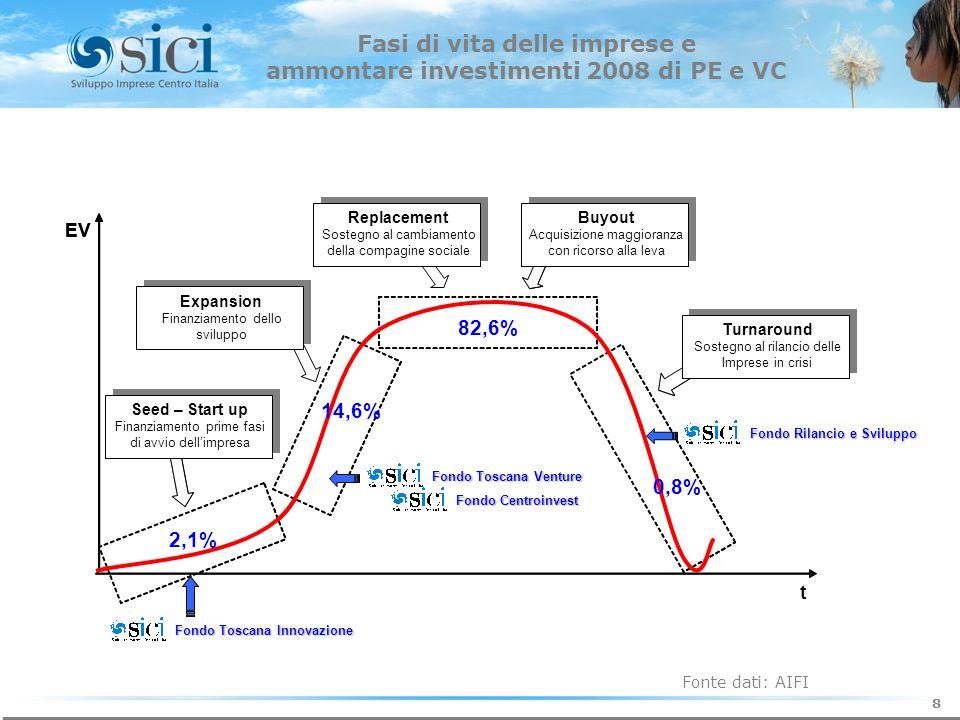 2 La società di Gestione del Risparmio 2 8 Fonte dati: AIFI Fasi di vita delle imprese e ammontare investimenti 2008 di PE e VC EV EV t Expansion Finanziamento dello sviluppo Replacement Sostegno al cambiamento della compagine sociale Buyout Acquisizione maggioranza con ricorso alla leva Turnaround Sostegno al rilancio delle Imprese in crisi Seed – Start up Finanziamento prime fasi di avvio dellimpresa 82,6% 14,6% 2,1% 0,8% Fondo Toscana Innovazione Fondo Centroinvest Fondo Toscana Venture Fondo Rilancio e Sviluppo