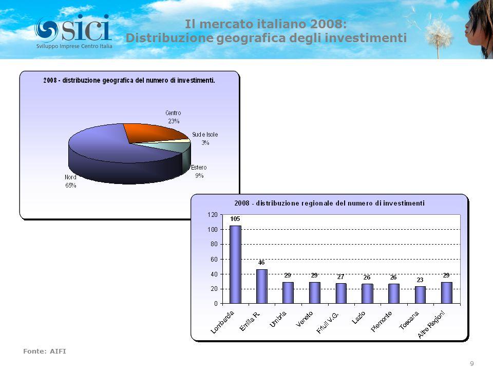 Il mercato italiano 2008: Distribuzione geografica degli investimenti Fonte: AIFI 9