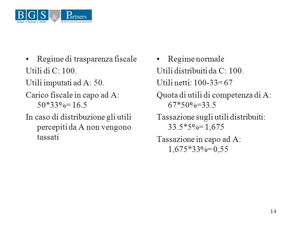 14 Regime di trasparenza fiscale Utili di C: 100. Utili imputati ad A: 50. Carico fiscale in capo ad A: 50*33%= 16.5 In caso di distribuzione gli util