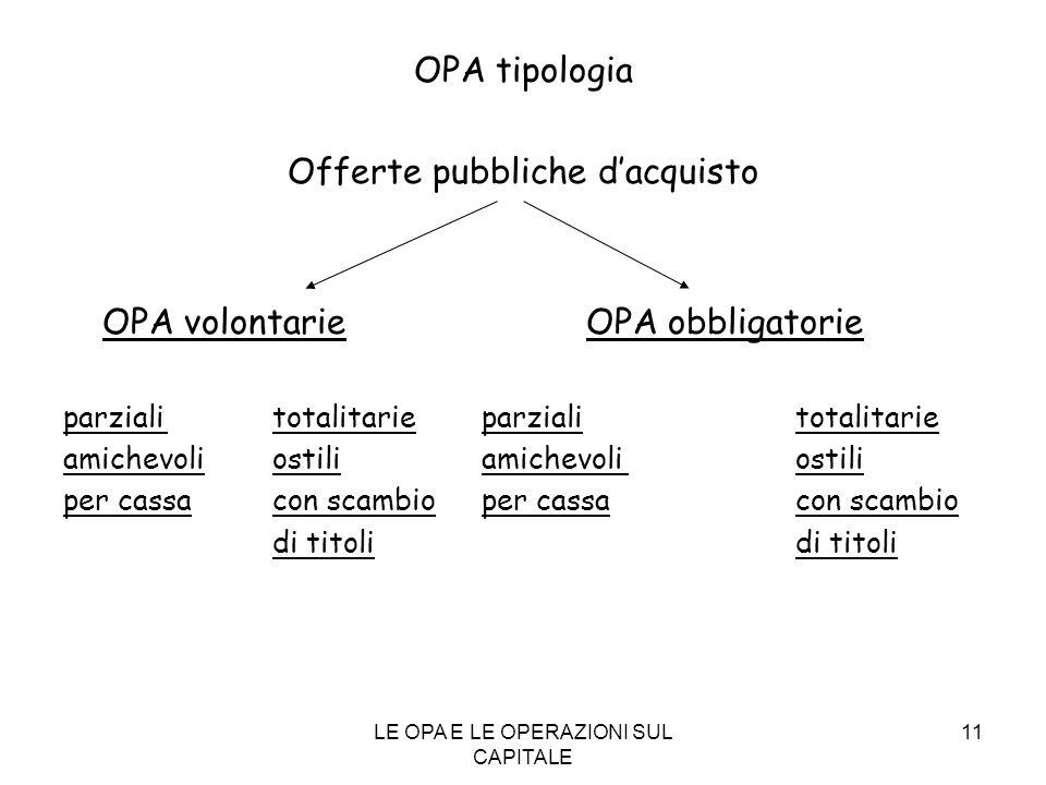 LE OPA E LE OPERAZIONI SUL CAPITALE 11 OPA tipologia Offerte pubbliche dacquisto OPA volontarieOPA obbligatorie parzialitotalitarieparziali totalitari