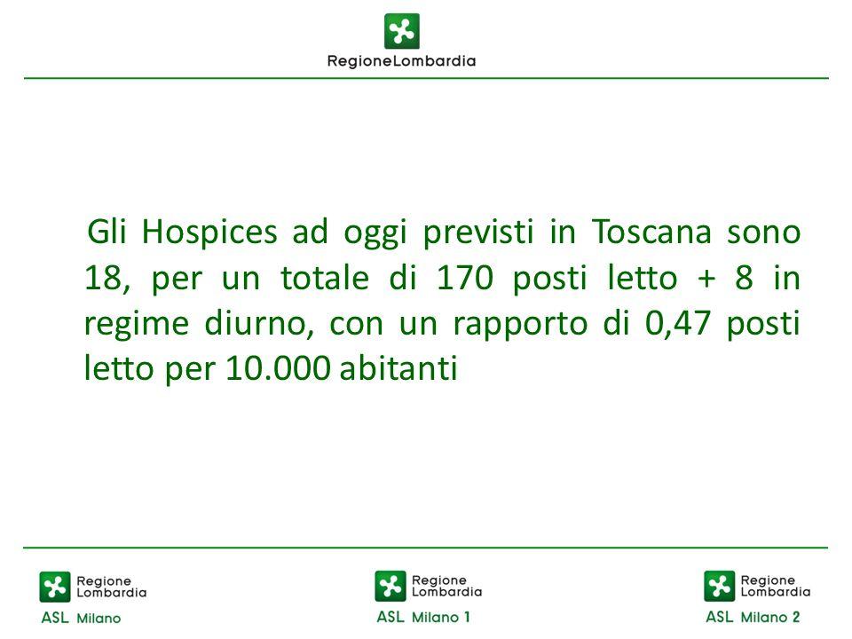Gli Hospices ad oggi previsti in Toscana sono 18, per un totale di 170 posti letto + 8 in regime diurno, con un rapporto di 0,47 posti letto per 10.00