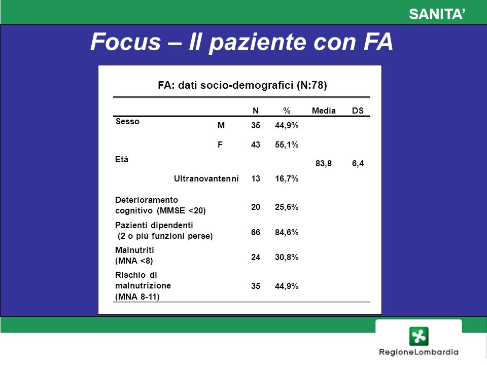 SANITA Focus – Il paziente con FA FA: dati socio-demografici (N:78) N%MediaDS Sesso M3544,9% F4355,1% Età 83,86,4 Ultranovantenni 1316,7% Deterioramen