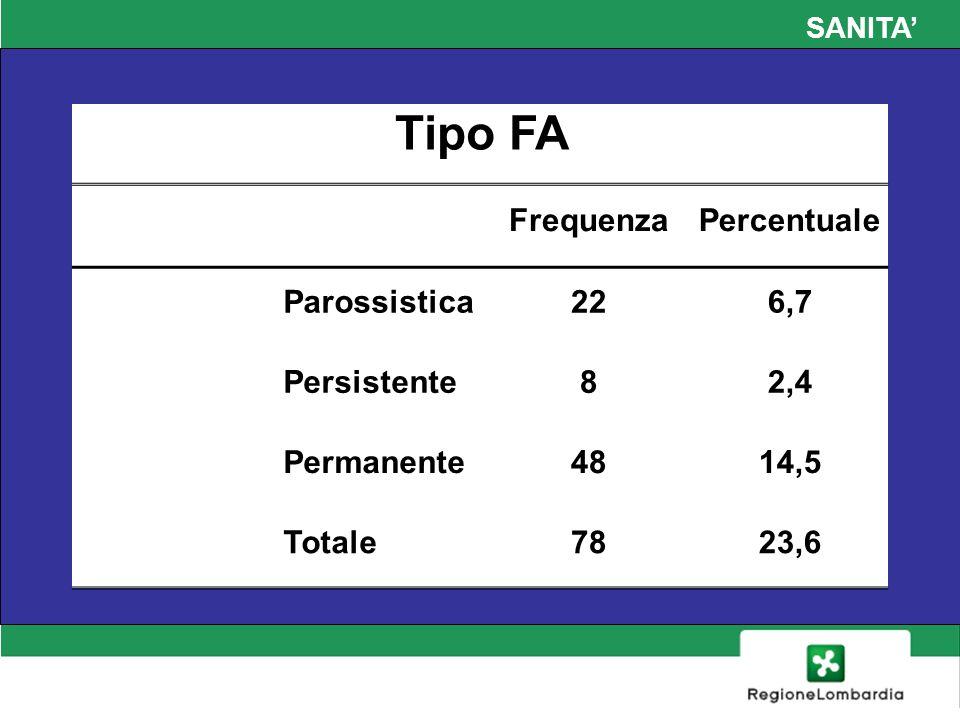 SANITA Tipo FA FrequenzaPercentuale Parossistica226,7 Persistente82,4 Permanente4814,5 Totale7823,6