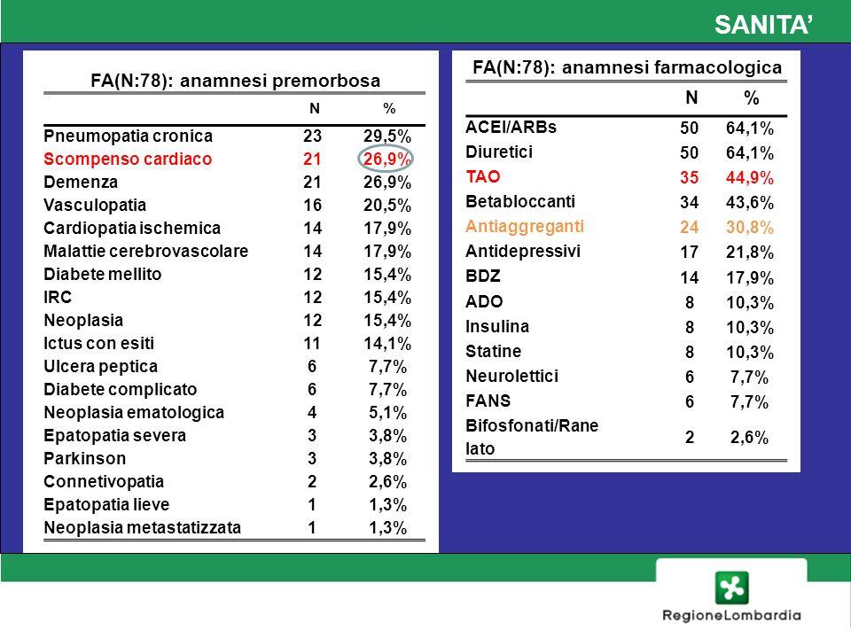 SANITA FA(N:78): anamnesi premorbosa N% Pneumopatia cronica 2329,5% Scompenso cardiaco 2126,9% Demenza 2126,9% Vasculopatia 1620,5% Cardiopatia ischem