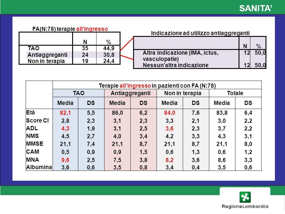 SANITA FA(N:78) terapie allingresso N% TAO3544,9 Antiaggreganti2430,8 Non in terapia1924,4 Indicazione ad utilizzo antiaggreganti N% Altra indicazione (IMA, ictus, vasculopatie) 1250,0 Nessunaltra indicazione1250,0 Terapie allingresso in pazienti con FA (N:78) TAOAntiaggregantiNon in terapiaTotale MediaDSMediaDSMediaDSMediaDS Età 82,15,586,06,284,07,683,86,4 Score CI 2,82,33,12,33,32,13,02,2 ADL4,31,93,12,53,62,33,72,2 NMS 4,52,74,03,44,23,34,33,1 MMSE 21,17,421,18,721,18,721,18,0 CAM 0,50,9 1,50,61,30,61,2 MNA 9,62,57,53,88,23,68,63,3 Albumina3,60,63,50,83,40,43,50,6