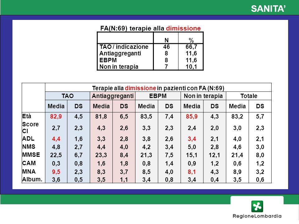 SANITA FA(N:69) terapie alla dimissione N% TAO / indicazione4666,7 Antiaggreganti811,6 EBPM811,6 Non in terapia710,1 Terapie alla dimissione in pazien