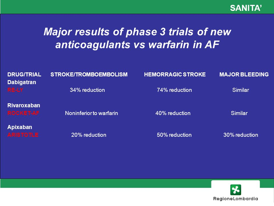 Major results of phase 3 trials of new anticoagulants vs warfarin in AF DRUG/TRIAL STROKE/TROMBOEMBOLISM HEMORRAGIC STROKE MAJOR BLEEDING Dabigatran RE-LY 34% reduction 74% reduction Similar Rivaroxaban ROCKET-AF Noninferior to warfarin 40% reduction Similar Apixaban ARISTOTLE 20% reduction 50% reduction 30% reduction