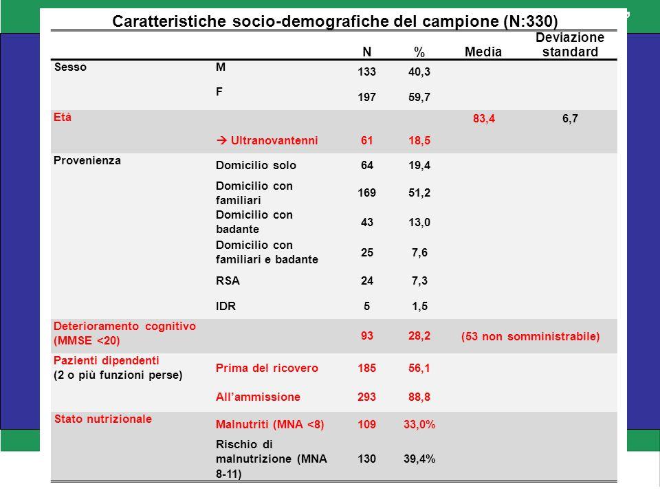 SANITA Anamnesi farmacologica (N:330) N% ACEI/ARBs 17653,3% Diuretici 14443,6% Antiaggreganti 14343,3% Betabloccanti 9227,9% Antidepressivi 6218,8% BDZ 5115,5% Statine 4914,8% TAO 4613,9% ADO 4413,3% Neurolettici 3410,3% Insulina 278,2% FANS 144,2% Bifosfonati/Ranelato 103,0% Anamnesi premorbosa #% Demenza 9328,2% FA 7823,6% Pneumopatia cronica 6419,4% Vasculopatia 6018,2% Malattie cerebrovascolare 6018,2% Diabete mellito 5817,6% Cardiopatia ischemica 5015,2% Scompenso cardiaco 4513,6% IRC 4012,1% Ictus con esiti 3610,9% Neoplasia 3610,9% Parkinson 247,3% Diabete complicato 206,1% Neoplasia ematologica 206,1% Ulcera peptica 154,5% Neoplasia metastatizzata 133,9% Connetivopatia 103,0% Epatopatia severa 82,4% Epatopatia lieve 72,1% Anamnesi premorbosa (N:330) N% Demenza 9328,2% FA 7823,6% Pneumopatia cronica 6419,4% Vasculopatia 6018,2% Malattie cerebrovascolare 6018,2% Diabete mellito 5817,6% Cardiopatia ischemica 5015,2% Scompenso cardiaco 4513,6% IRC 4012,1% Ictus con esiti 3610,9% Neoplasia 3610,9% Parkinson 247,3% Diabete complicato 206,1% Neoplasia ematologica 206,1% Ulcera peptica 154,5% Neoplasia metastatizzata 133,9% Connetivopatia 103,0% Epatopatia severa 82,4% Epatopatia lieve 72,1%
