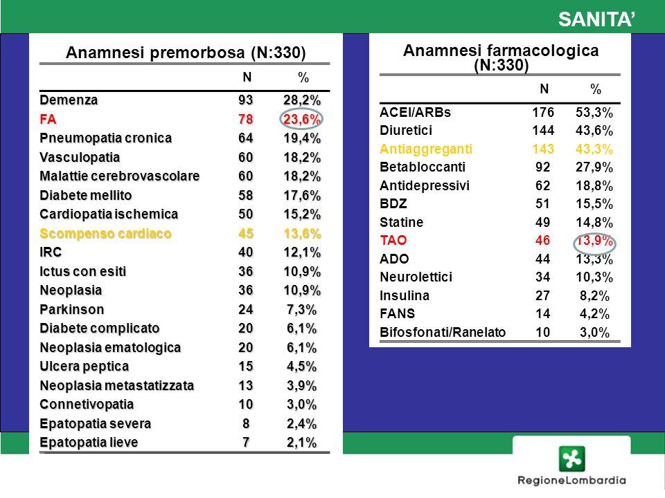 SANITA Focus – Il paziente con FA FA: dati socio-demografici (N:78) N%MediaDS Sesso M3544,9% F4355,1% Età 83,86,4 Ultranovantenni 1316,7% Deterioramento cognitivo (MMSE <20) 2025,6% Pazienti dipendenti (2 o più funzioni perse) 6684,6% Malnutriti (MNA <8) 2430,8% Rischio di malnutrizione (MNA 8-11) 3544,9%