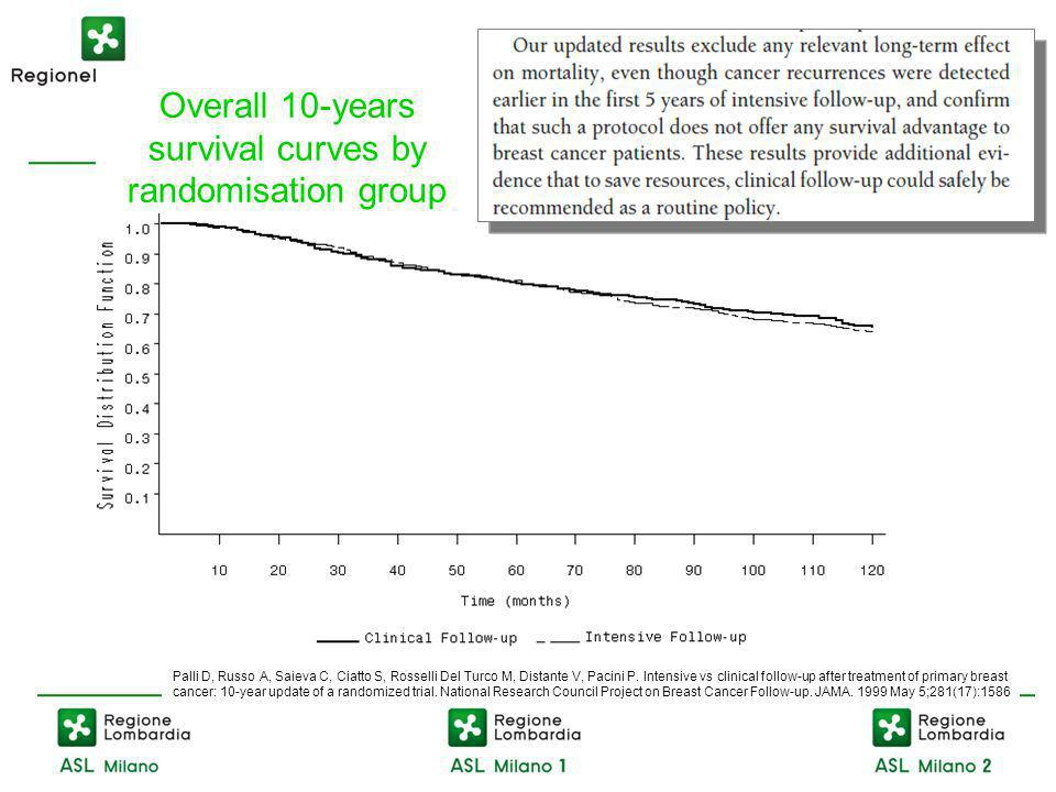 Overall 10-years survival curves by randomisation group Palli D, Russo A, Saieva C, Ciatto S, Rosselli Del Turco M, Distante V, Pacini P.