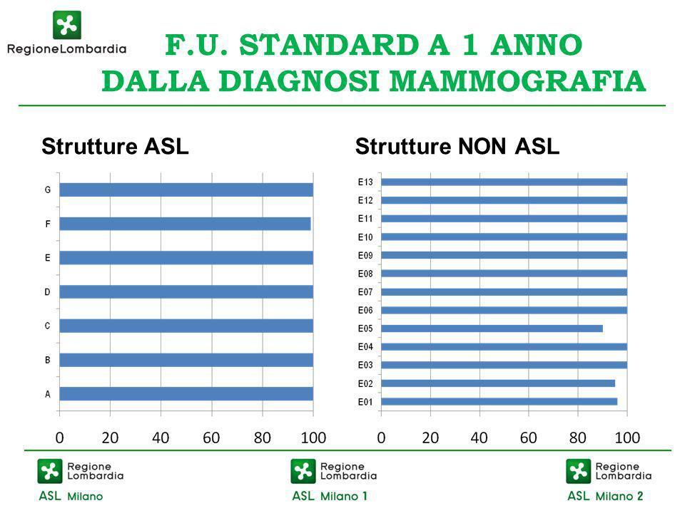 F.U. STANDARD A 1 ANNO DALLA DIAGNOSI MAMMOGRAFIA Strutture ASLStrutture NON ASL