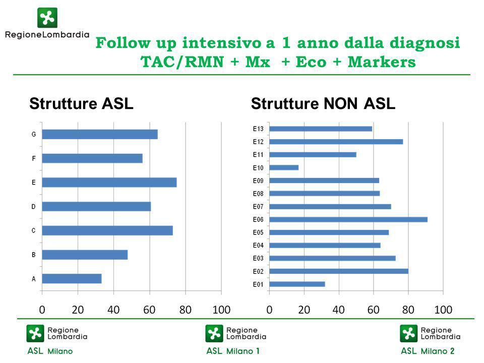 Follow up intensivo a 1 anno dalla diagnosi TAC/RMN + Mx + Eco + Markers Strutture ASLStrutture NON ASL