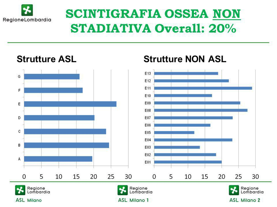 SCINTIGRAFIA OSSEA NON STADIATIVA Overall: 20% Strutture ASLStrutture NON ASL