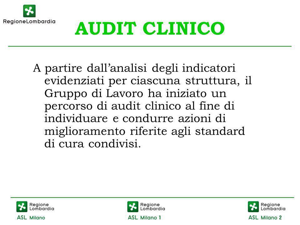 AUDIT CLINICO A partire dallanalisi degli indicatori evidenziati per ciascuna struttura, il Gruppo di Lavoro ha iniziato un percorso di audit clinico