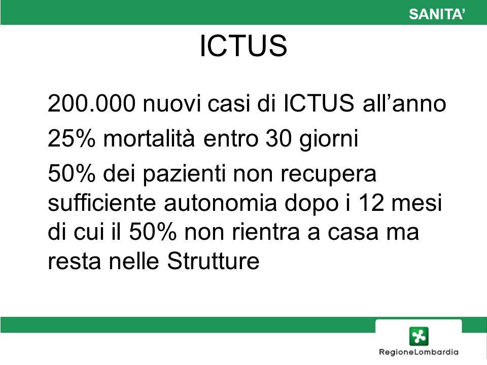 SANITA ICTUS 200.000 nuovi casi di ICTUS allanno 25% mortalità entro 30 giorni 50% dei pazienti non recupera sufficiente autonomia dopo i 12 mesi di c