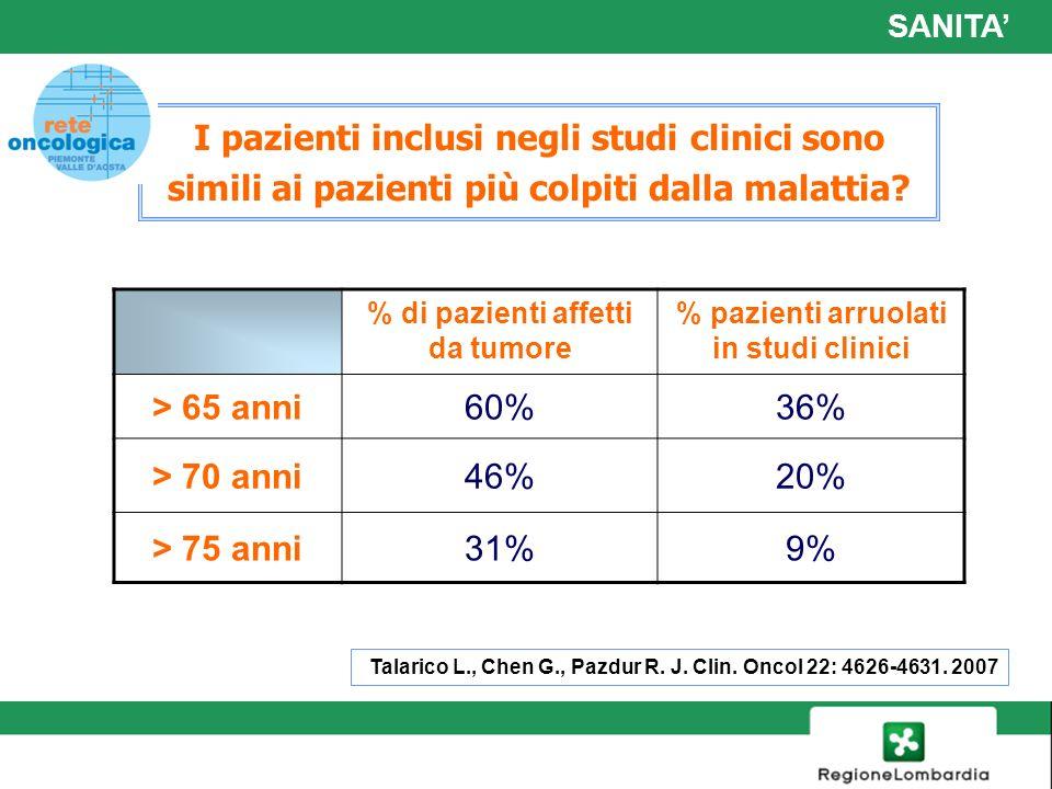 6 % di pazienti affetti da tumore % pazienti arruolati in studi clinici > 65 anni60%36% > 70 anni46%20% > 75 anni31%9% I pazienti inclusi negli studi