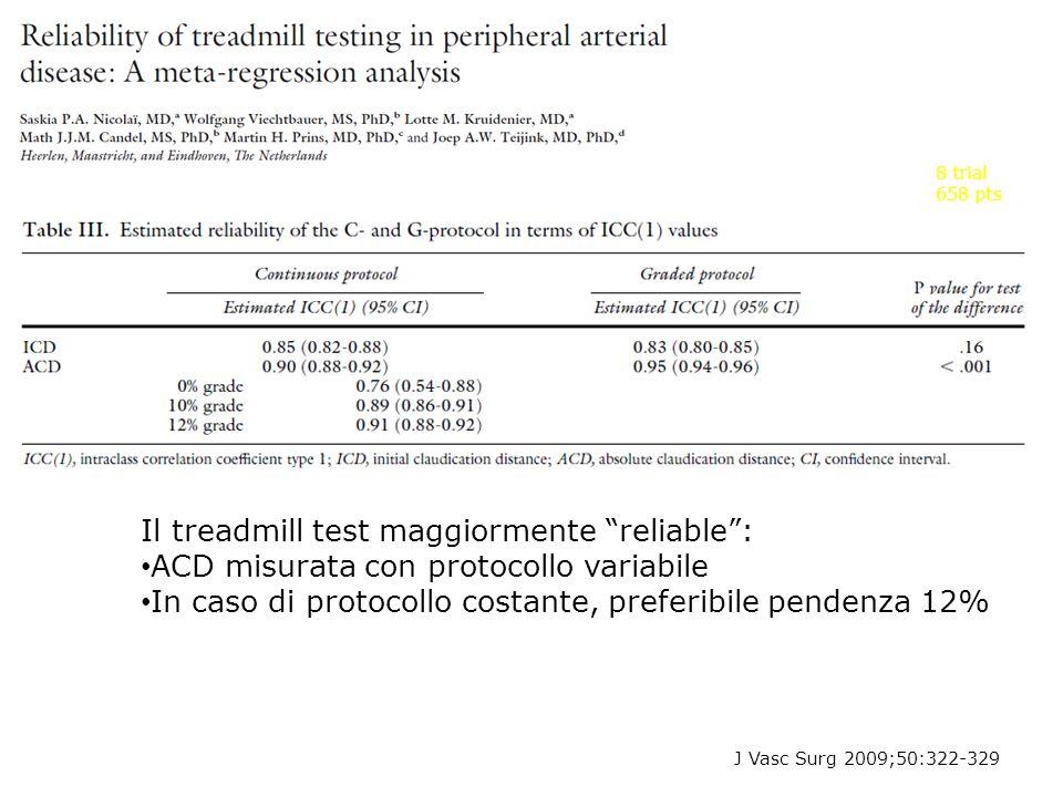 J Vasc Surg 2009;50:322-329 8 trial 658 pts Il treadmill test maggiormente reliable: ACD misurata con protocollo variabile In caso di protocollo costa