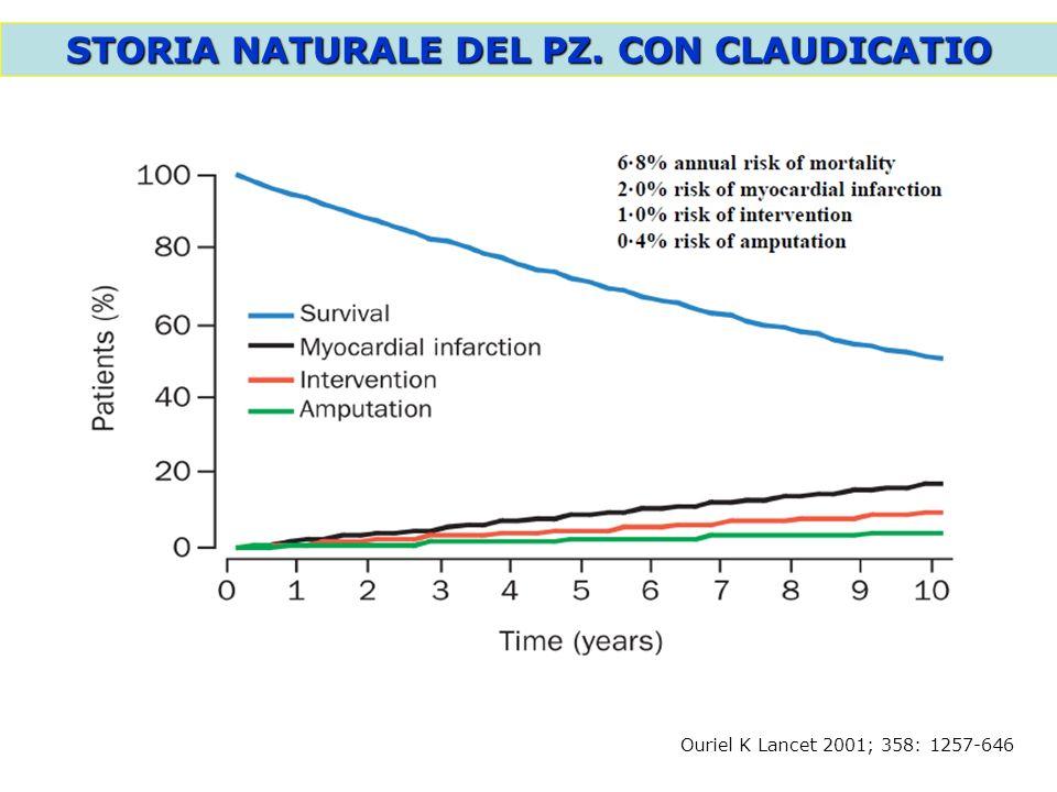 Ouriel K Lancet 2001; 358: 1257-646 STORIA NATURALE DEL PZ. CON CLAUDICATIO