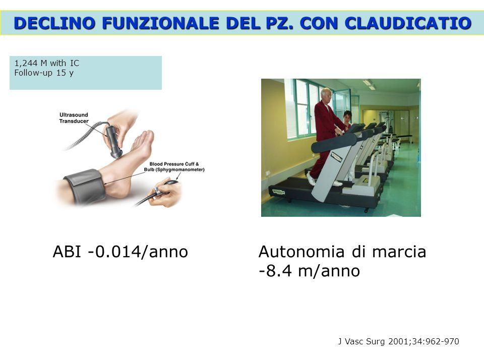 J Vasc Surg 2001;34:962-970 DECLINO FUNZIONALE DEL PZ. CON CLAUDICATIO 1,244 M with IC Follow-up 15 y ABI -0.014/annoAutonomia di marcia -8.4 m/anno