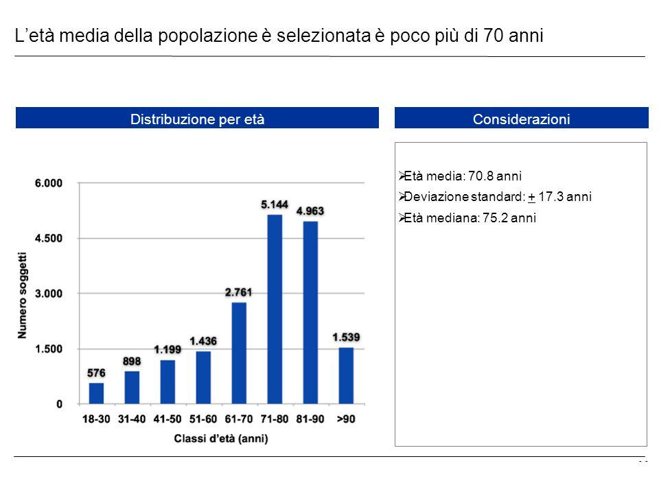 - Letà media della popolazione è selezionata è poco più di 70 anni Distribuzione per etàConsiderazioni Età media: 70.8 anni Deviazione standard: + 17.