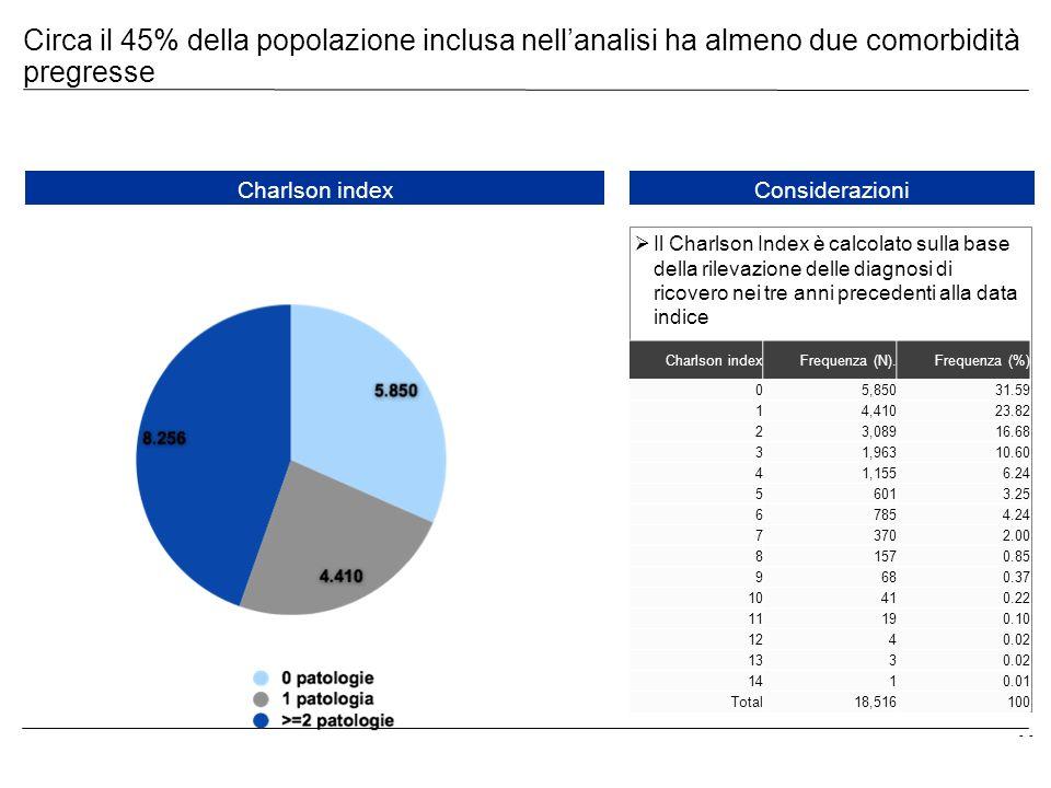 - Circa il 45% della popolazione inclusa nellanalisi ha almeno due comorbidità pregresse Charlson indexConsiderazioni Il Charlson Index è calcolato su