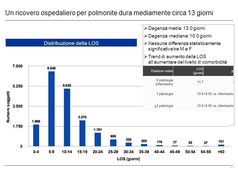 - Un ricovero ospedaliero per polmonite dura mediamente circa 13 giorni Distribuzione della LOS Degenza media 13.0 giorni Degenza mediana: 10.0 giorni