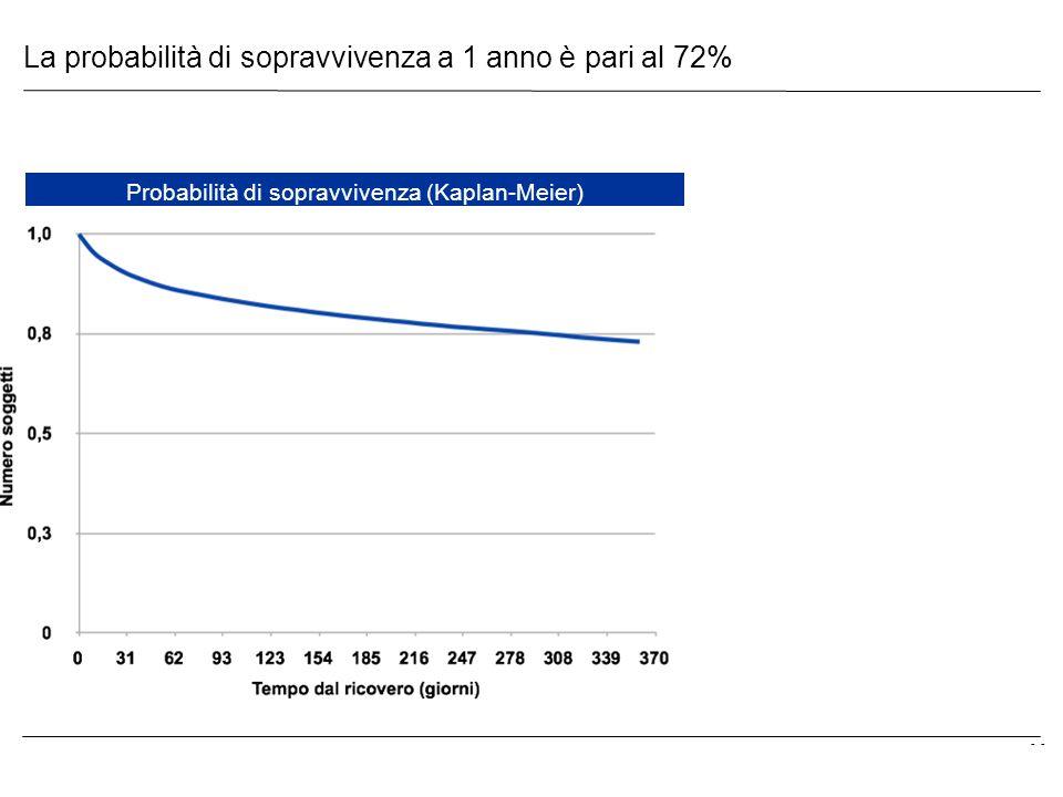 - La probabilità di sopravvivenza a 1 anno è pari al 72% Probabilità di sopravvivenza (Kaplan-Meier)