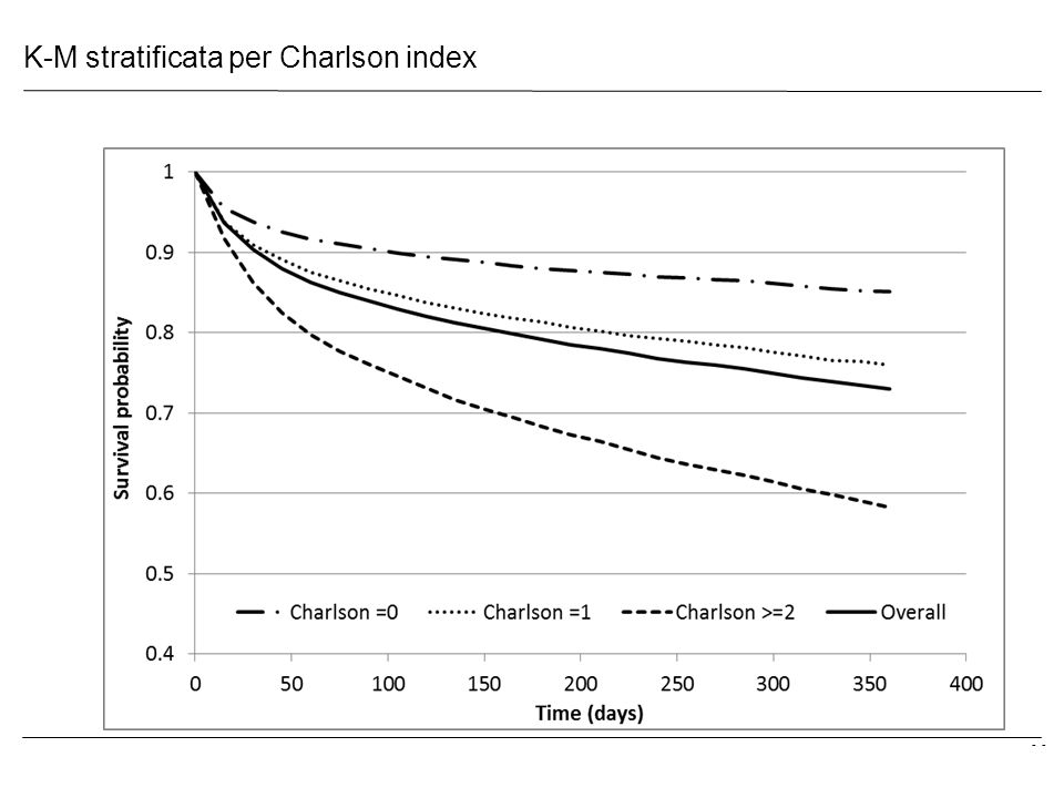 - K-M stratificata per Charlson index