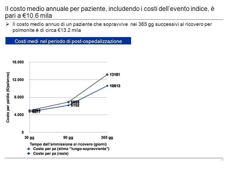 - Il costo medio annuale per paziente, includendo i costi dellevento indice, è pari a 10.6 mila Il costo medio annuo di un paziente che sopravvive nei