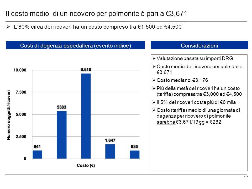 - Il costo medio di un ricovero per polmonite è pari a 3,671 L80% circa dei ricoveri ha un costo compreso tra 1,500 ed 4,500 Costi di degenza ospedali