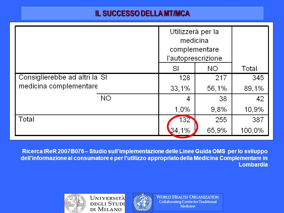 IL SUCCESSO DELLA MT/MCA Ricerca IReR 2007B076 – Studio sullimplementazione delle Linee Guida OMS per lo sviluppo dellinformazione al consumatore e per lutilizzo appropriato della Medicina Complementare in Lombardia W ORLD H EALTH O RGANIZATION Collaborating Centre for Traditional Medicine