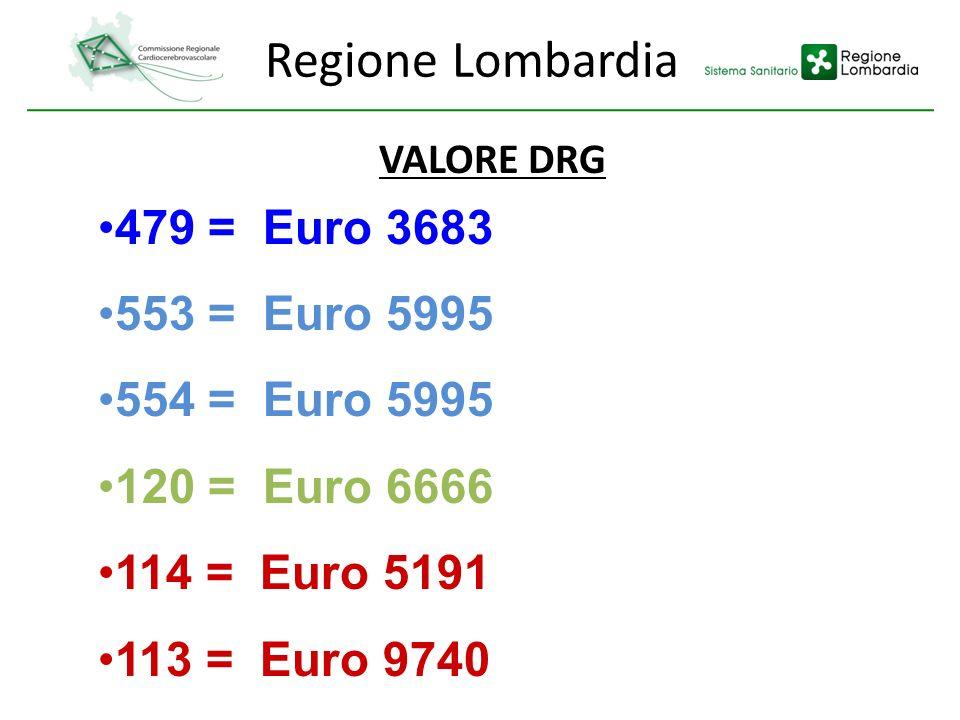 Regione Lombardia VALORE DRG 479 = Euro 3683 553 = Euro 5995 554 = Euro 5995 120 = Euro 6666 114 = Euro 5191 113 = Euro 9740