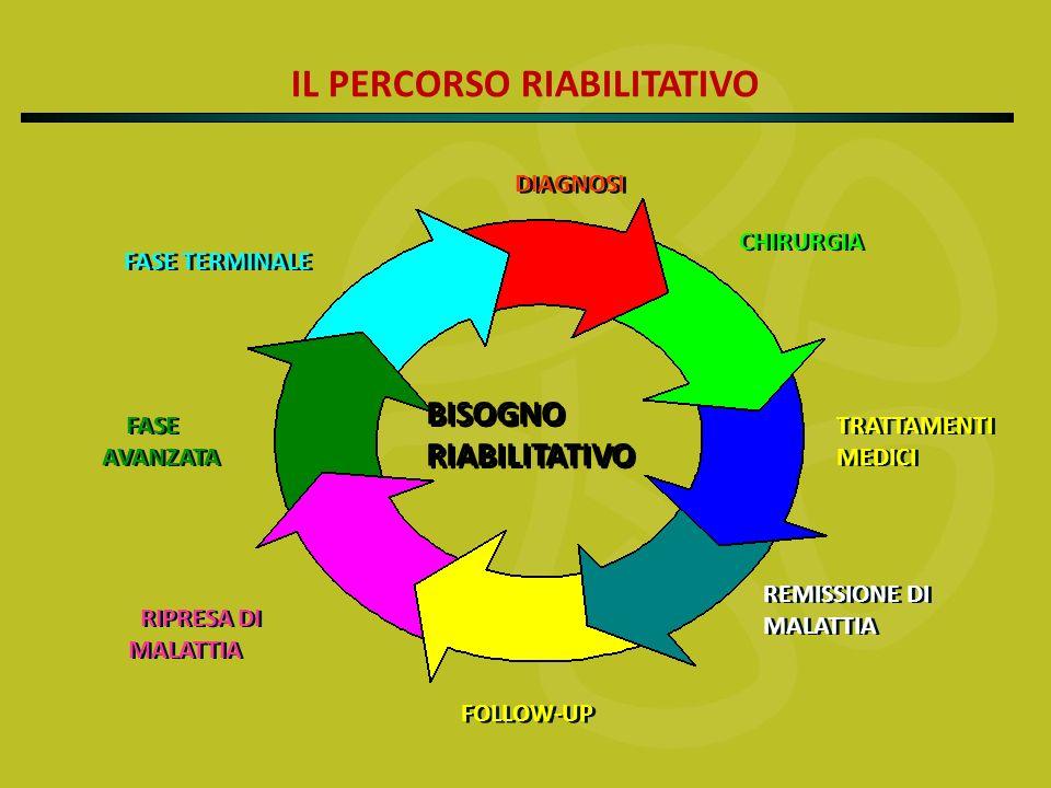 IL PERCORSO RIABILITATIVO FASE TERMINALE DIAGNOSI CHIRURGIA TRATTAMENTI MEDICI TRATTAMENTI MEDICI REMISSIONE DI MALATTIA REMISSIONE DI MALATTIA FOLLOW-UP RIPRESA DI MALATTIA FASE AVANZATA BISOGNO RIABILITATIVO